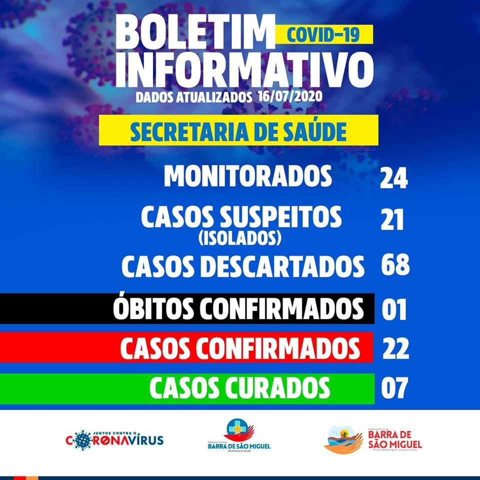 Coronavírus: Boletim informativo Sexta 17 de Julho
